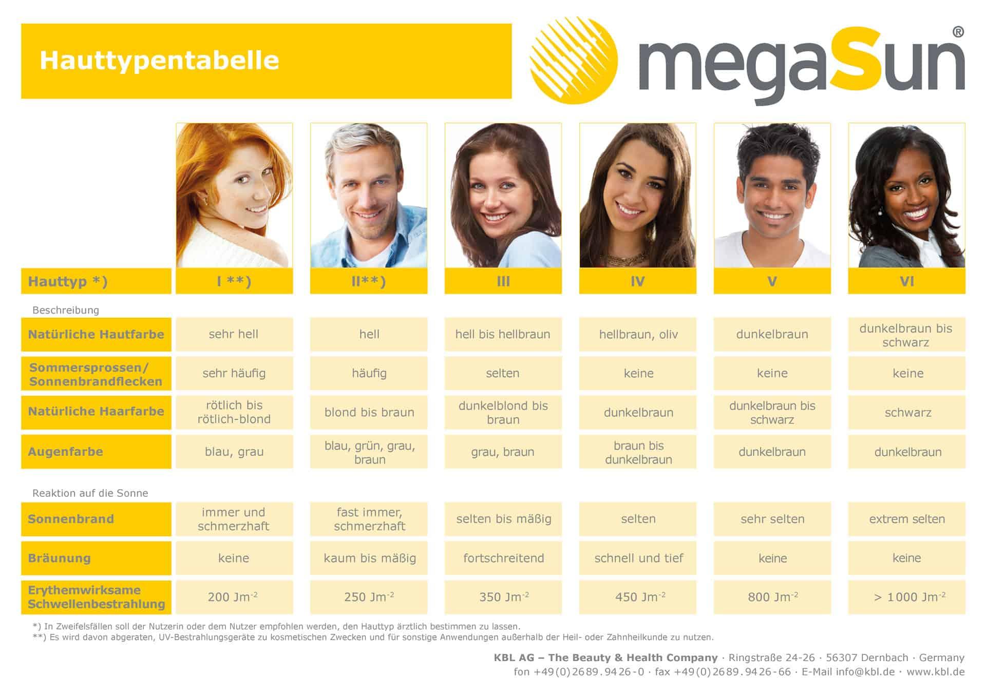 Hauttypentabelle MegaSun